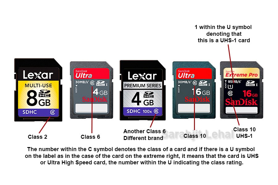 Difference Between SD vs SDHC vs SDXC Memory Cards